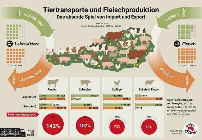 Tiertransporte und Fleischproduktion in Österreich