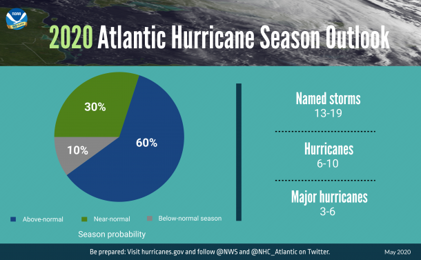 The 2020 Atlantic Hurricane Season Outlook
