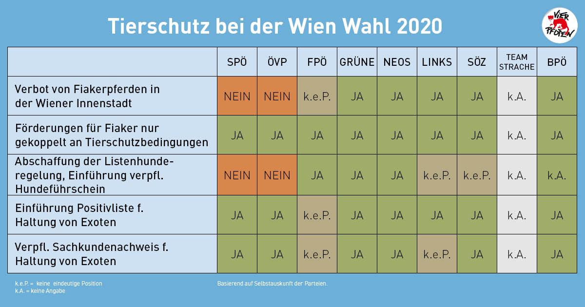 Tierschutz bei der Wien Wahl 2020