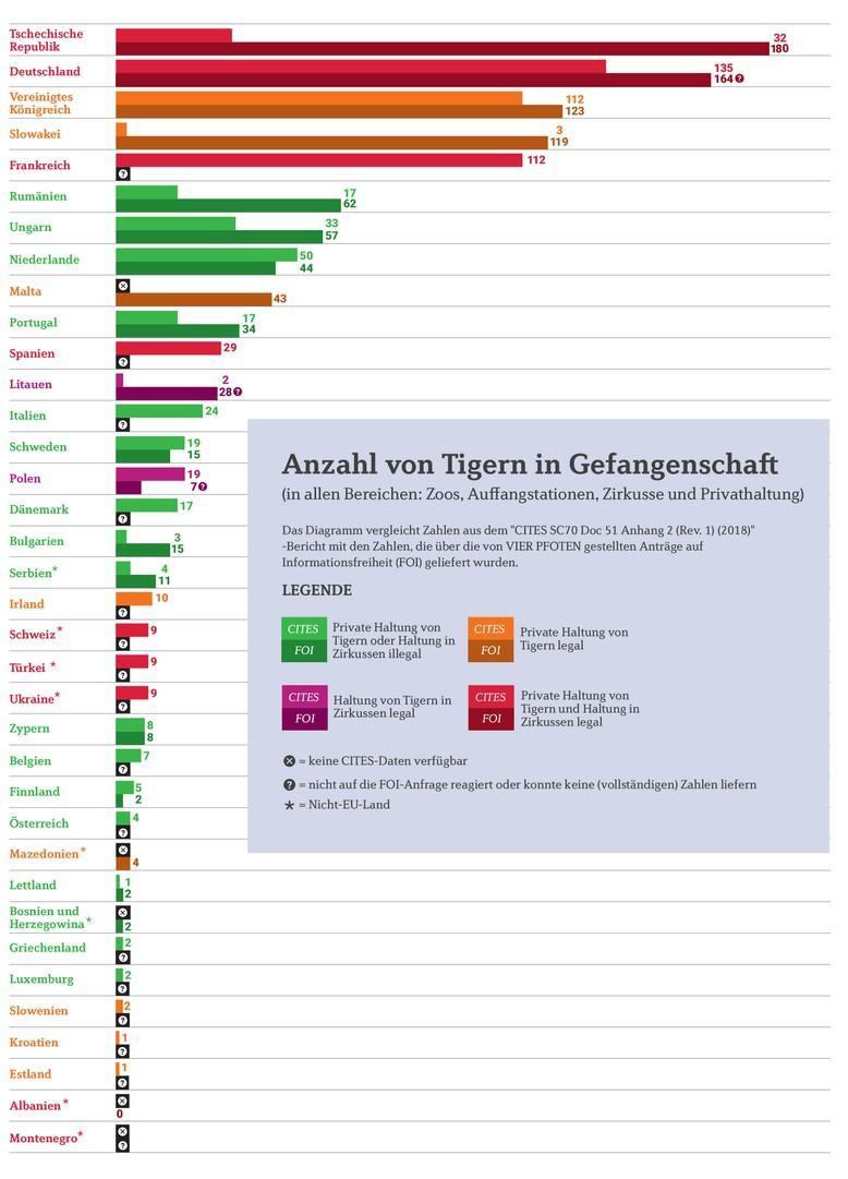 Bericht über Tiger in Gefangenschaft in Europa