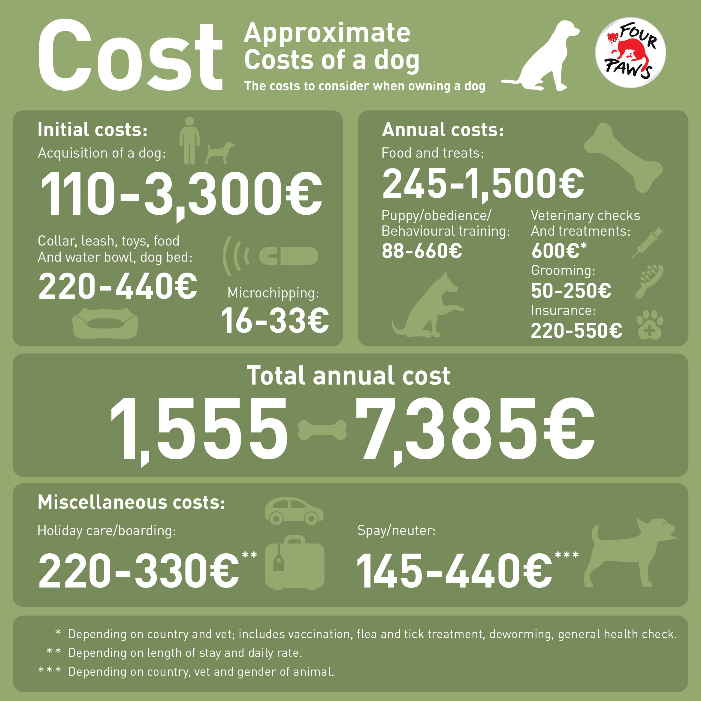 Approximate costs of a dog