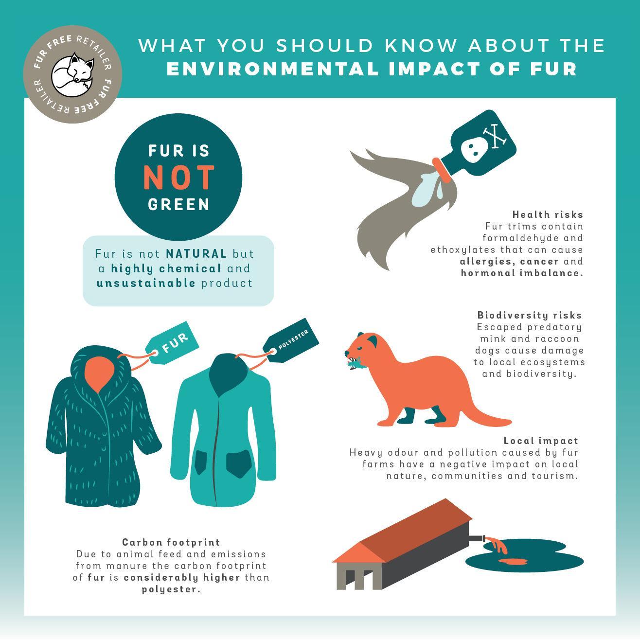 Fure Free Retailer - The Environmental Impact of Fur